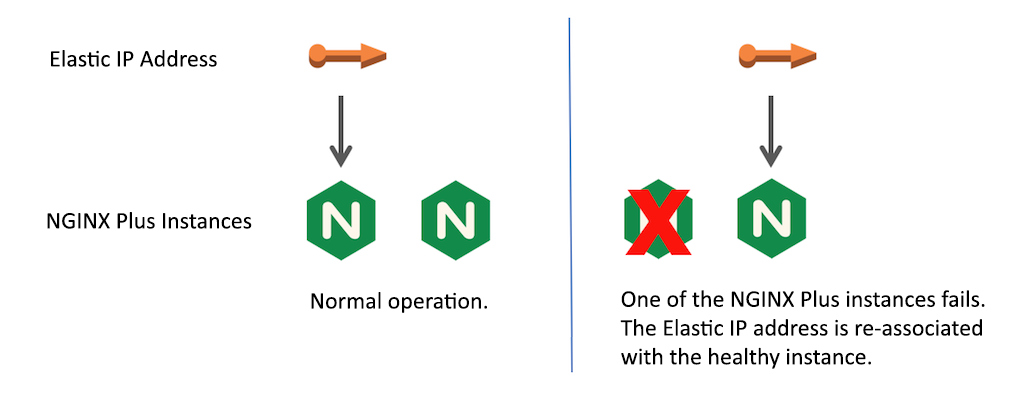 A solution for NGINX high availability that does not rely on an AWS load balancer uses an Elastic IP address that moves from the master (active) NGINX Plus instance to the standby (passive) instance if the master fails.