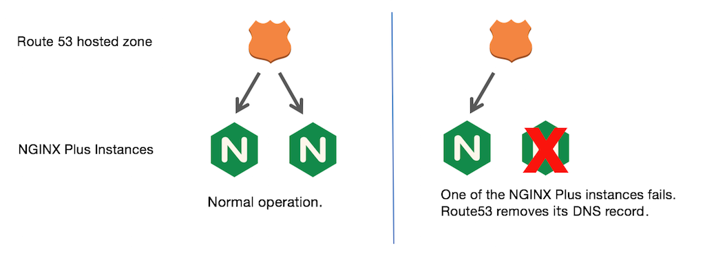 When you use Route 53 as the AWS load balancer for NGINX high availability, it is an active-active setup: traffic is routed to both NGINX Plus instances durning normal operation. When an instance fails, Route 53 removes its DNS record.