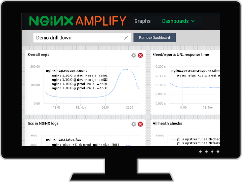 Amplify screen for monitoring NGINX