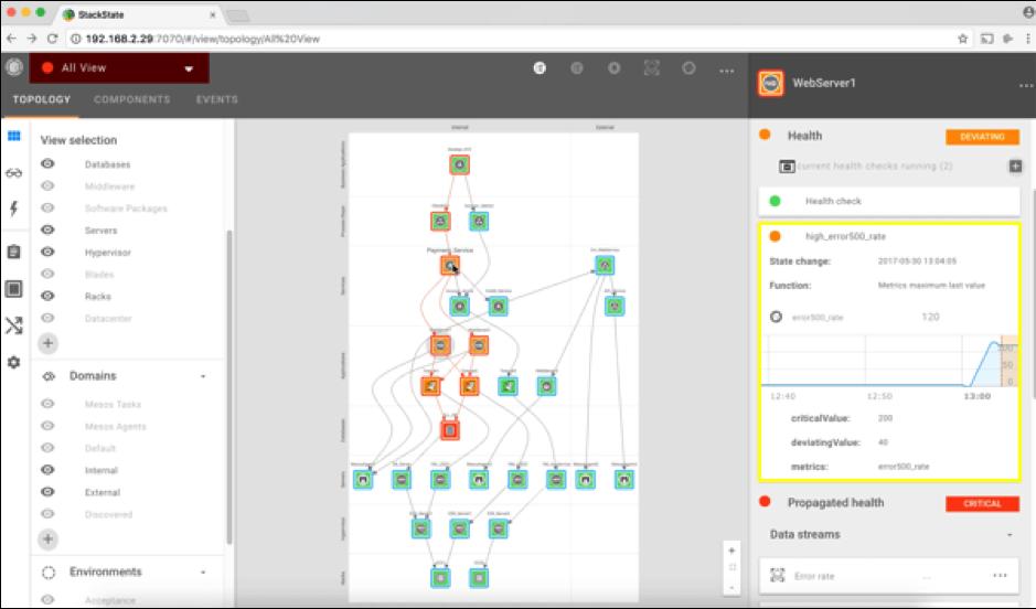 NGINX and StackState Monitoring
