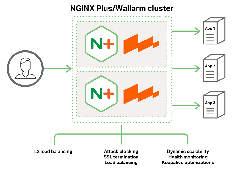 Together Wallarm WAF and NGINX Plus provide Layer 3 load balancing, attack blocking, SSL termination, load balancing, dynamic scalability, health monitoring and keepalive optimizations.