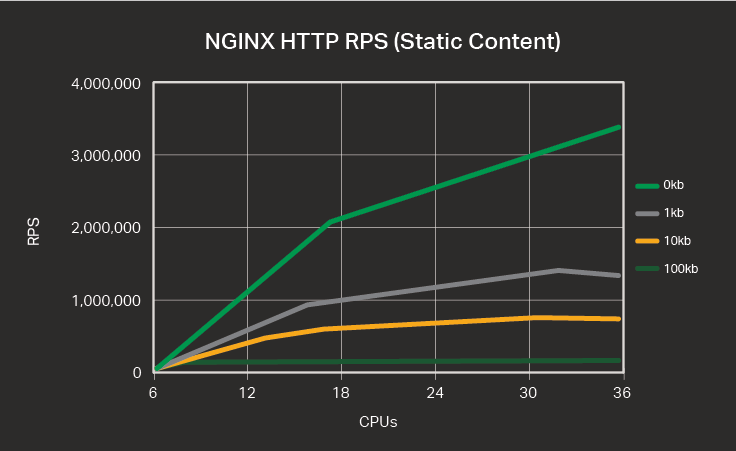 Testing the Performance of NGINX and NGINX Plus Web Servers