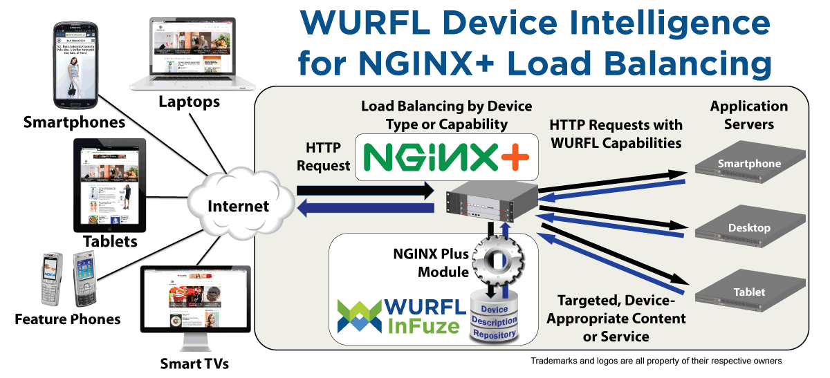 Load Balancing for NGINX Plus with WURFL InFuze - NGINX