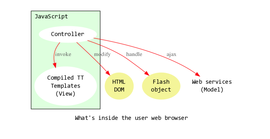 Domain-Specific Languages for NGINX & OpenResty, Part 2