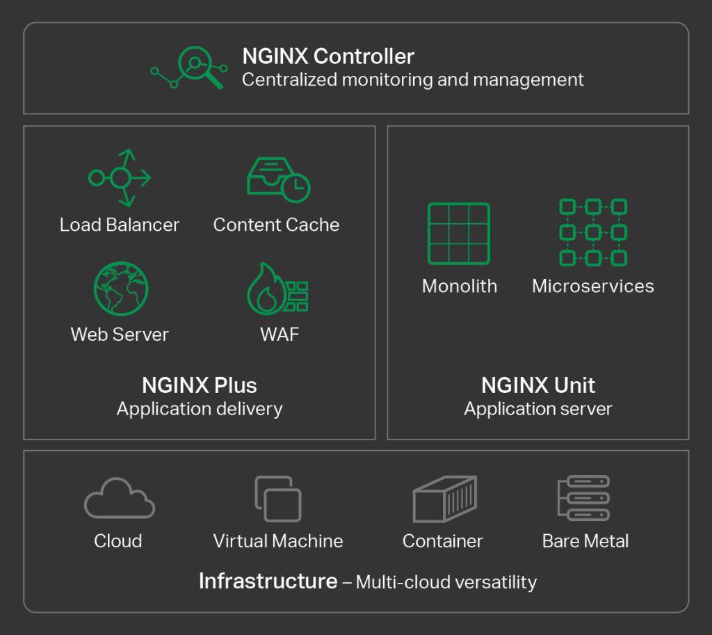 NGINX Application Platform