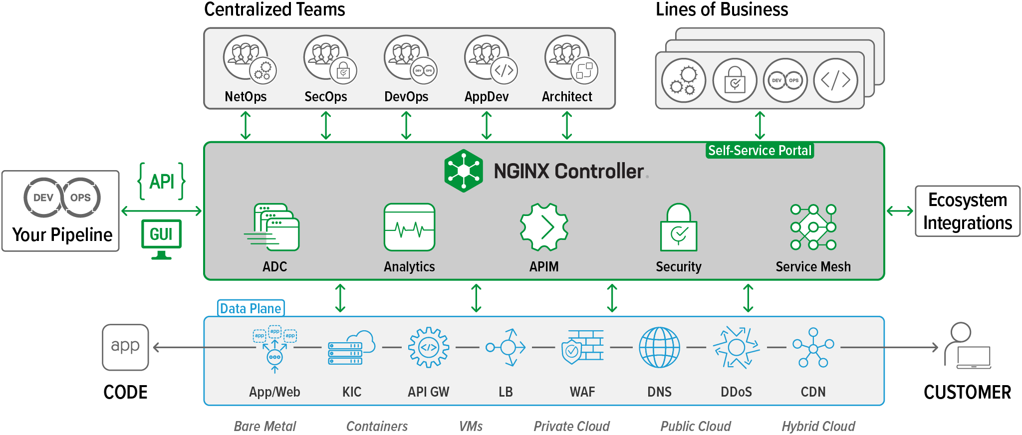 NGINX-Controller-3-0_ecosystem@2x