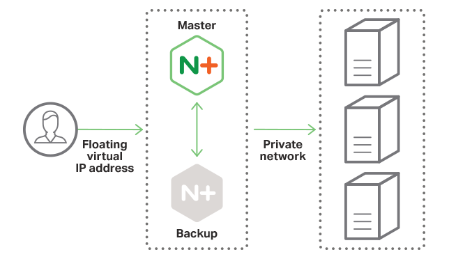 NGINX HA High Availability