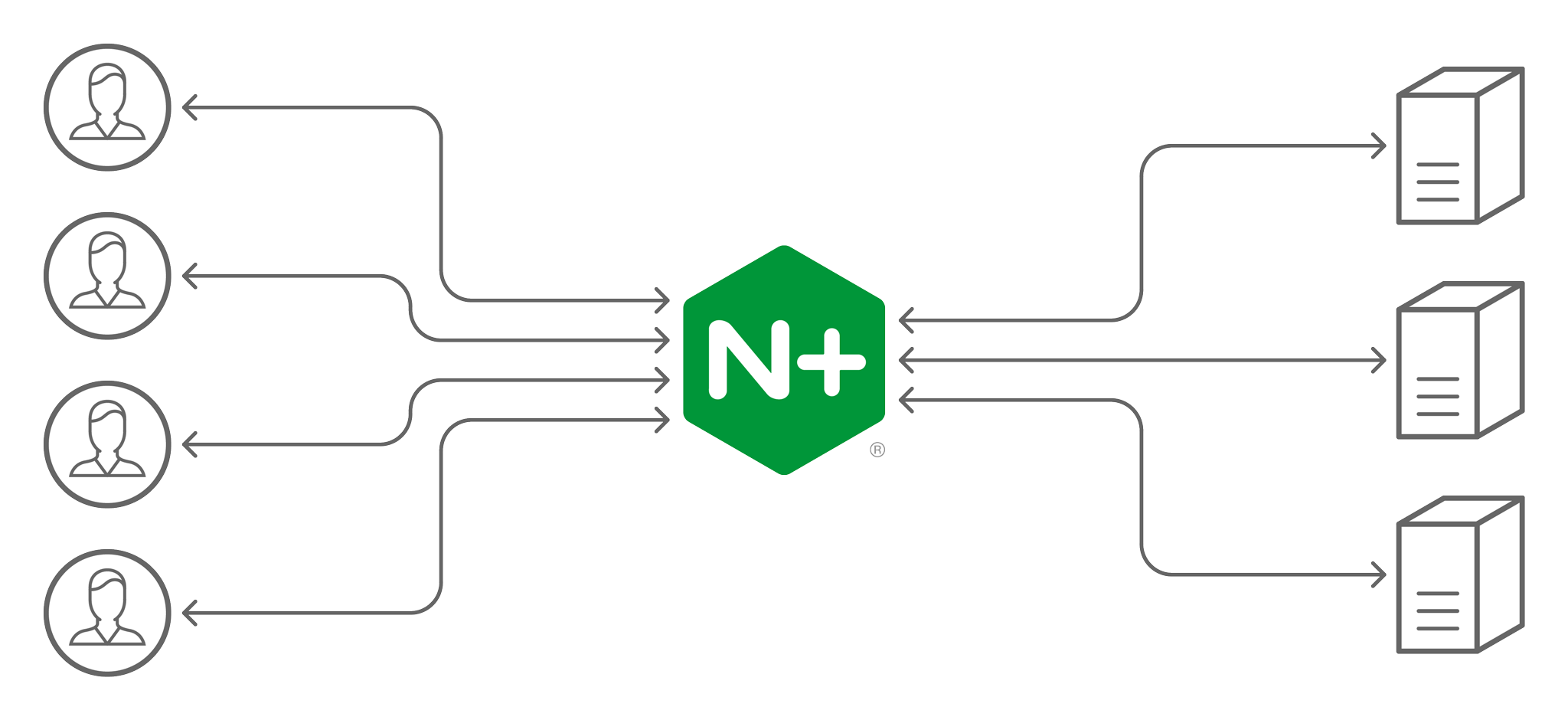 Parallelization of Inference on GPUs for TFServing using Nginx