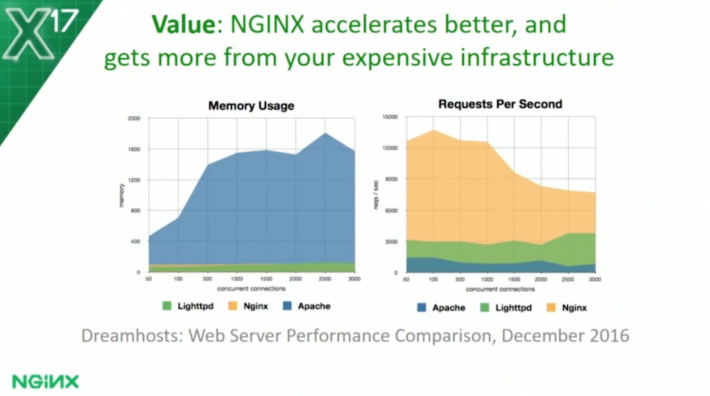 The Future of Open Source at NGINX - NGINX