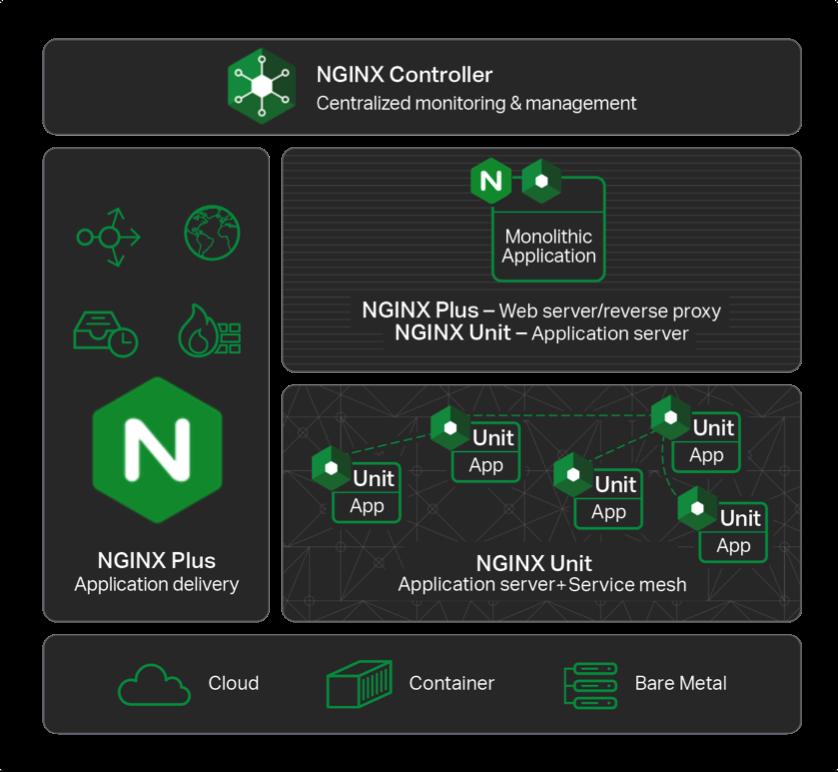 Introducing NGINX Unit - NGINX