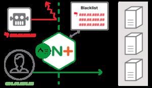 NGINX Security IP