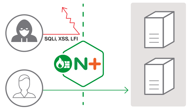 NGINX Layer 7 Attack