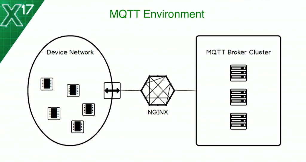 NGINX and IoT: Adding Protocol Awareness for MQTT - NGINX