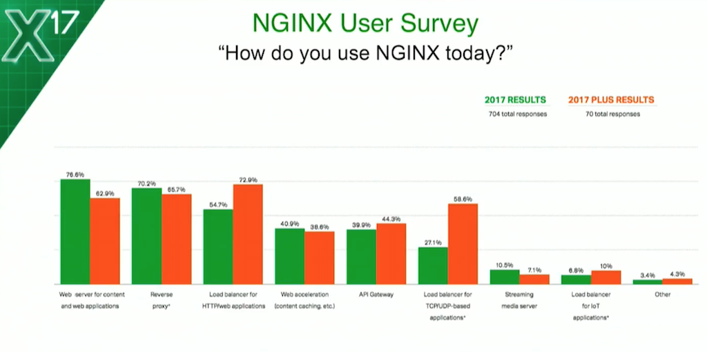 NGINX and IoT: Adding Protocol Awareness for MQTT - NGINX