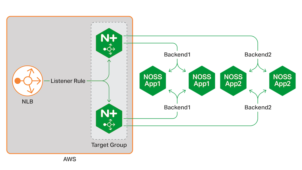 Deploying NGINX Plus and AWS Network Load Balancer in an All-Active