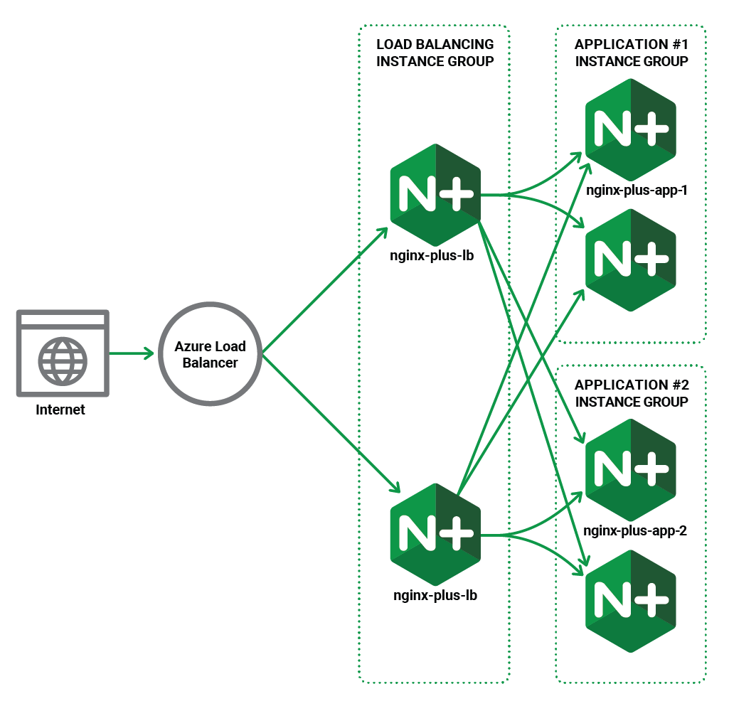 Diagram showing how NGINX works with Azure Load Balancer