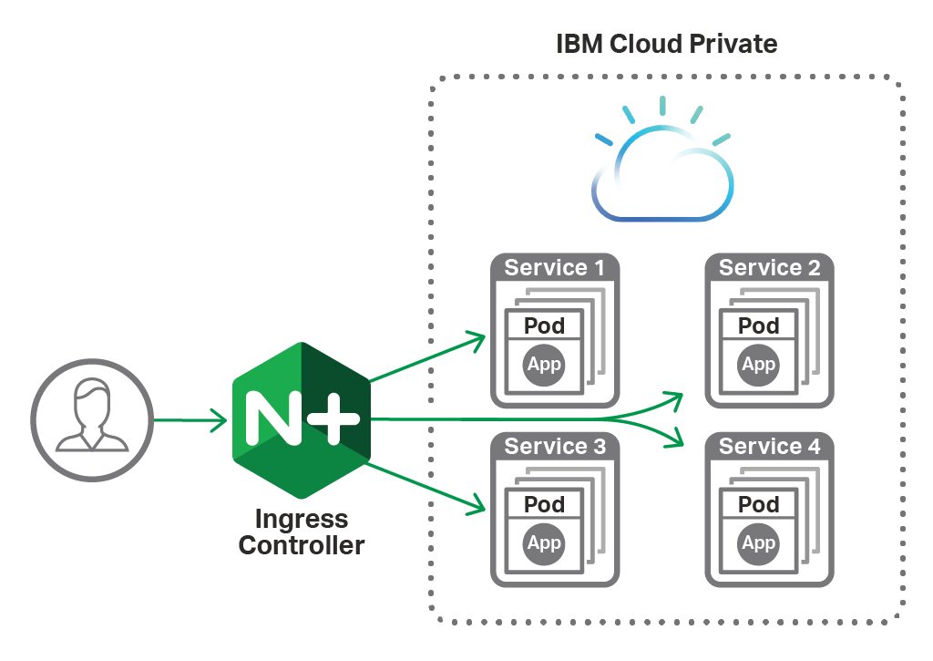 NGINX Plus Ingress Controller and IBM Private Cloud Diagram