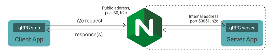 NGINX proxying gRPC traffic
