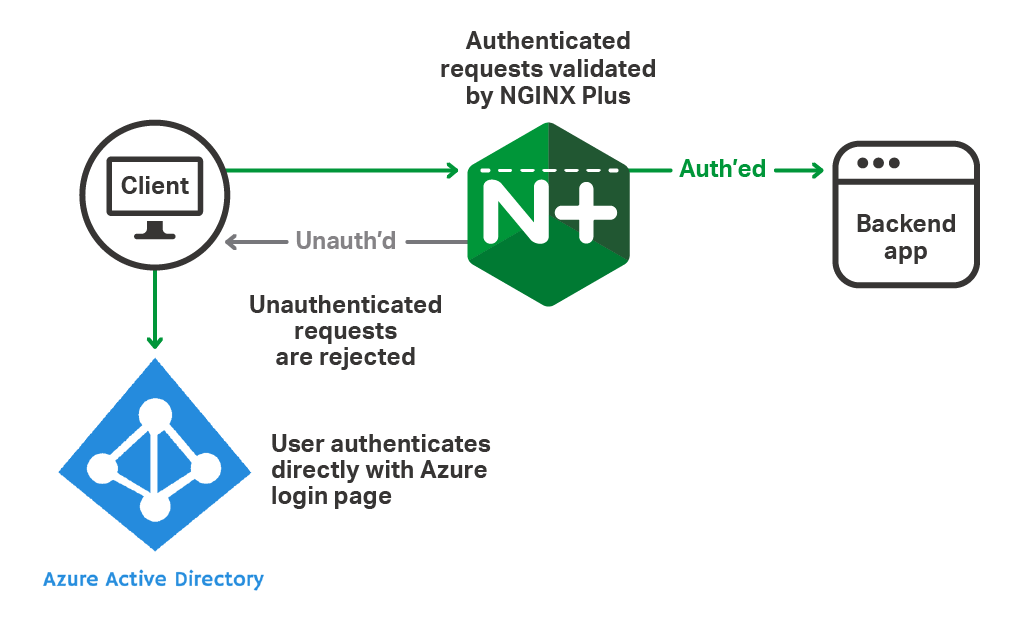 Conditional Access Control with Microsoft Azure Active