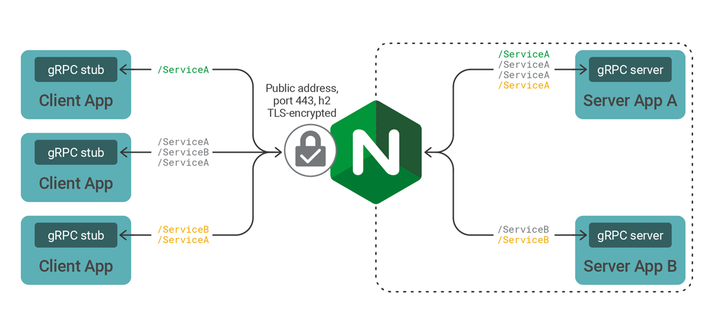 NGINX routing and SSL-terminating gRPC traffic