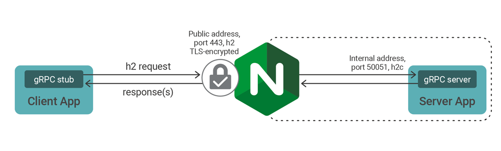 NGINX SSL-terminating gRPC traffic