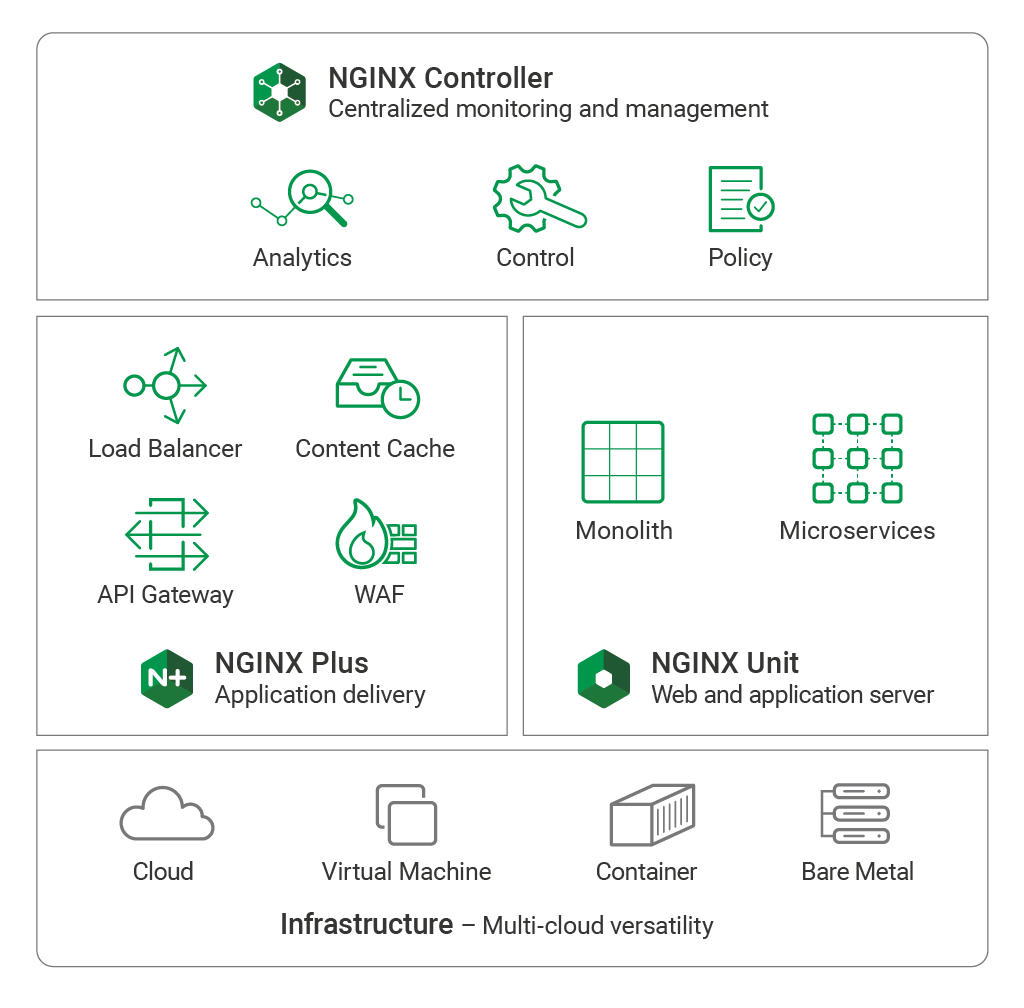 NGINX Application Platform for scaling containerized applications with NGINX Controller, NGINX Plus, and NGINX Unit