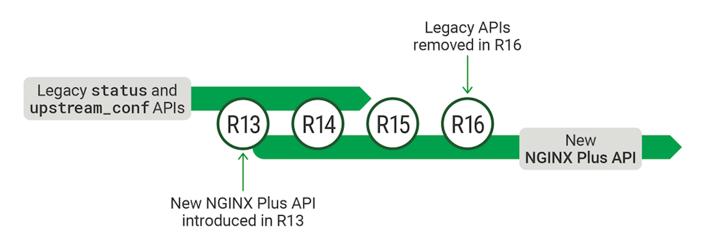Transition from legacy APIs to new NGINX Plus API