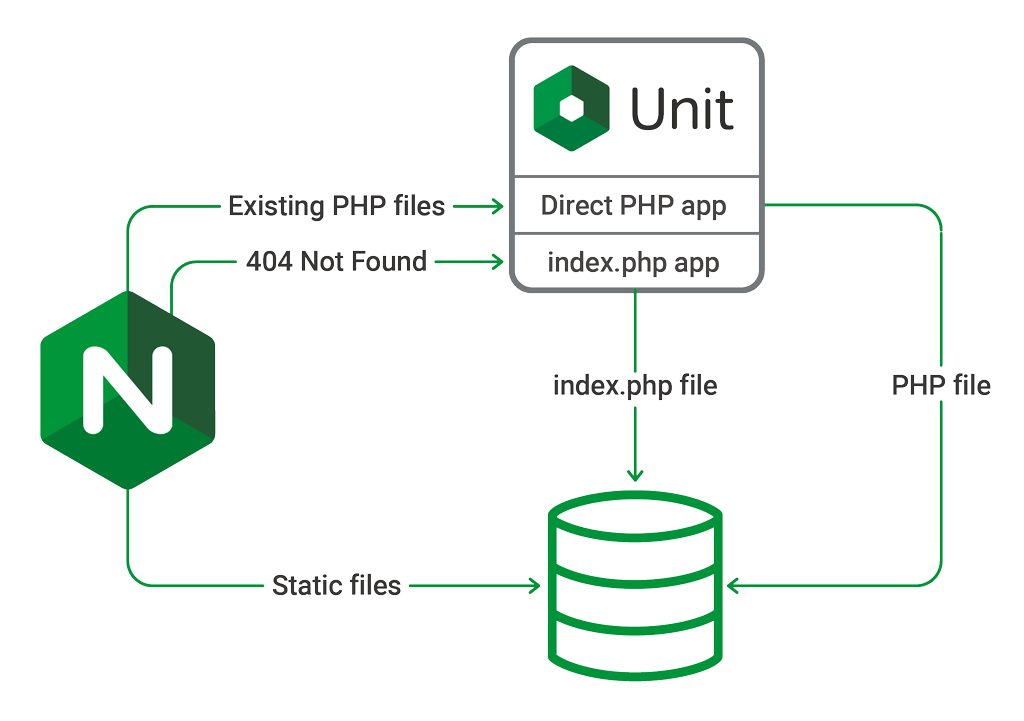 Installing WordPress with NGINX Unit - NGINX