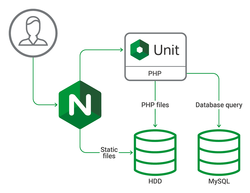 Image result for nginx four layer architecture