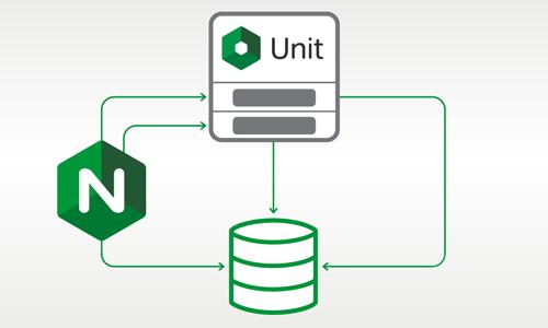 Installing WordPress with NGINX Unit - NGINX