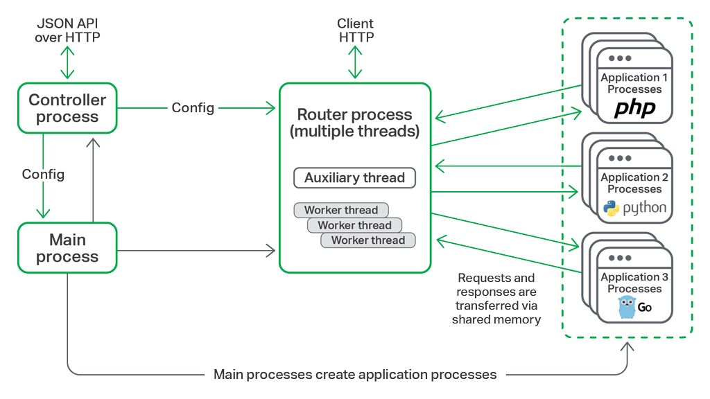 NGINX Unit architecture