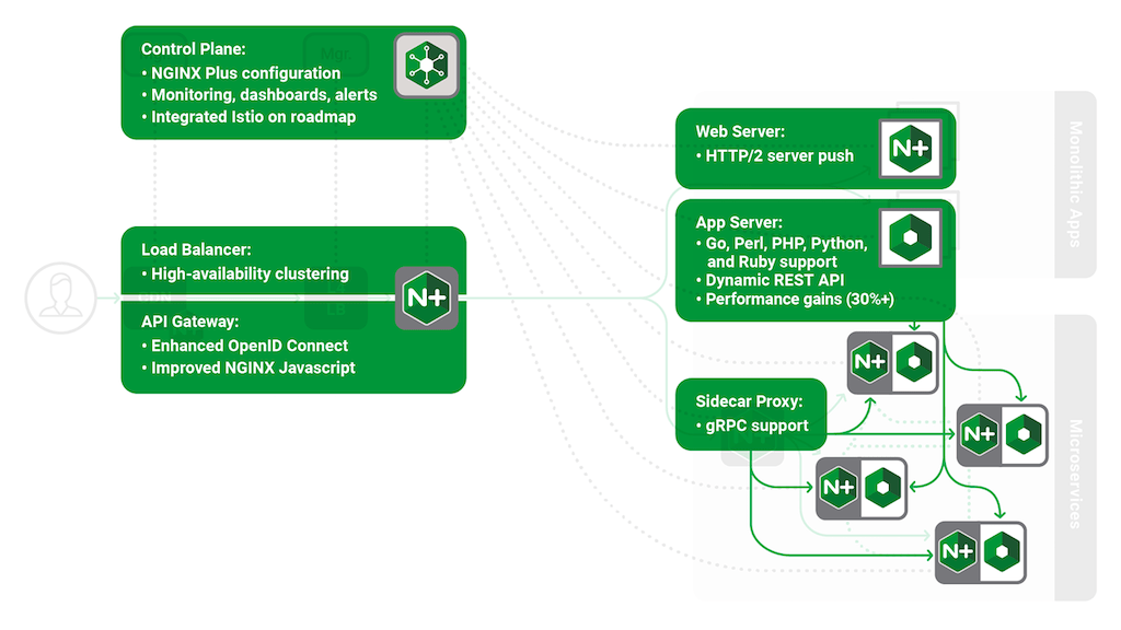 Updating the NGINX Application Platform | NGINX