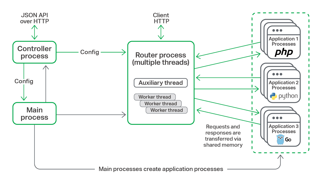 NGINX Unit architecture