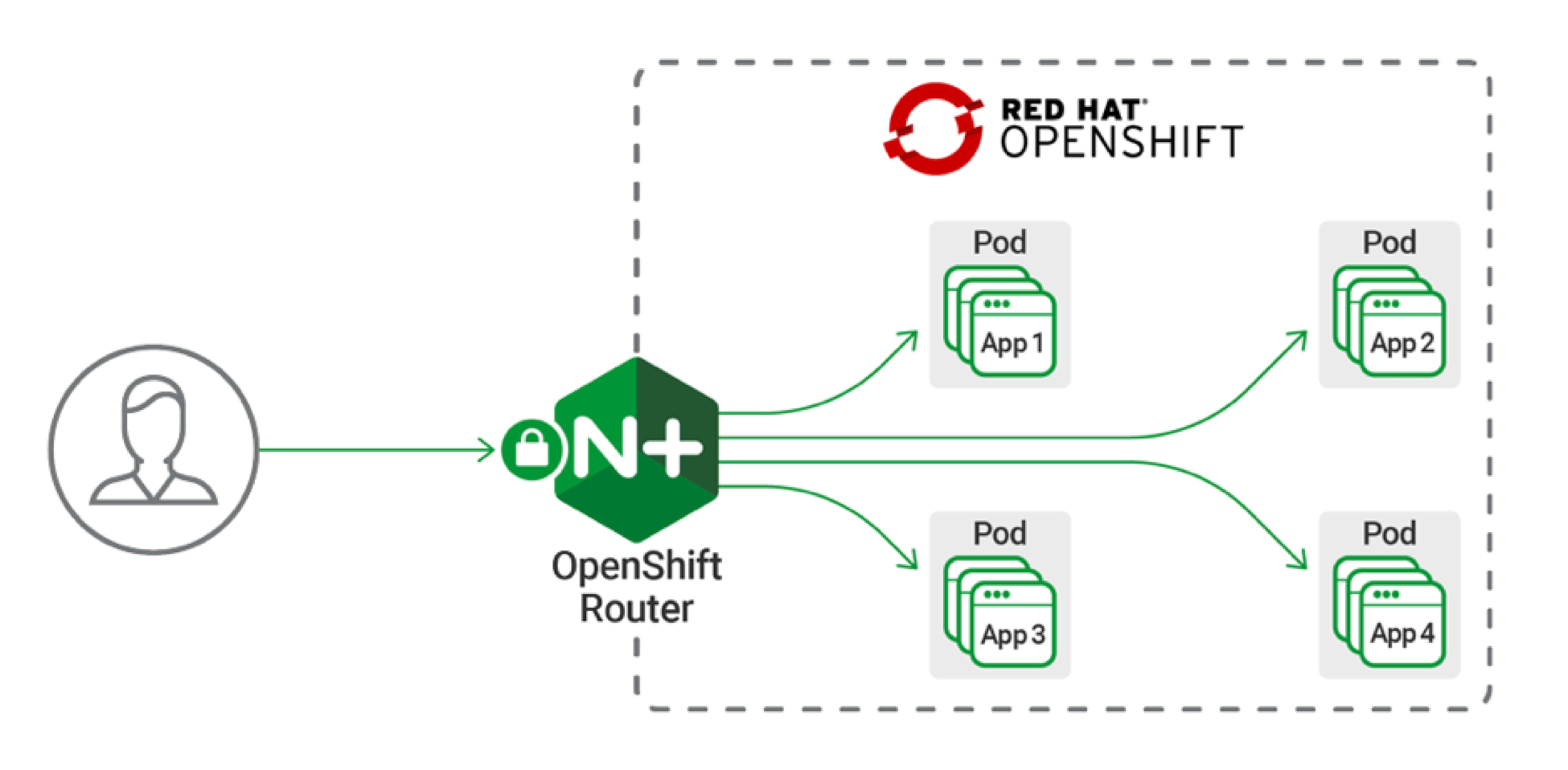 diagram showing the NGINX Plus Router in an OpenShift deployment