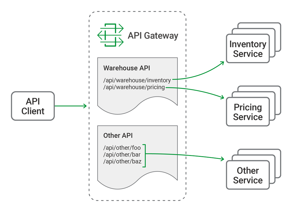 Deploying NGINX Plus as an API Gateway, Part 1 - NGINX