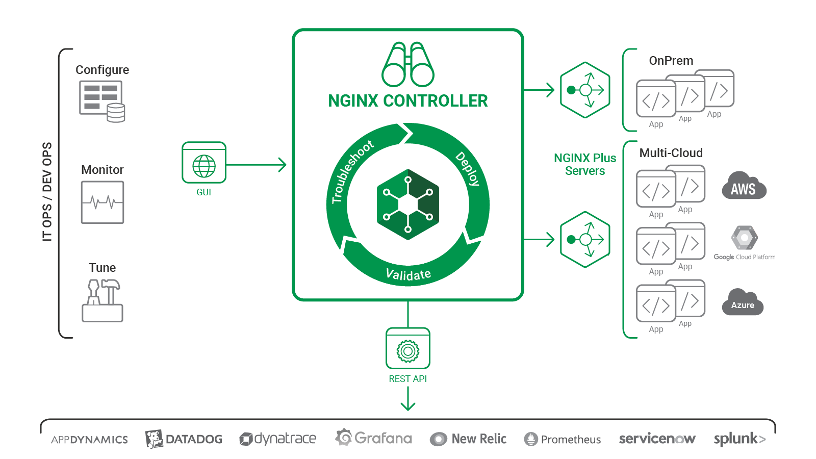 Graphic showing NGINX Controller interaction with users, servers, and other management and monitoring tools.