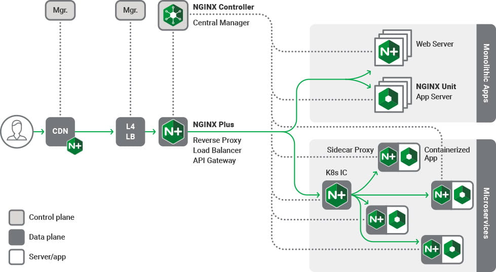 Diagram of NGINX Solutions