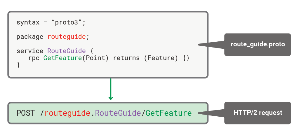 Deploying NGINX Plus as an API Gateway, Part 3: Publishing gRPC