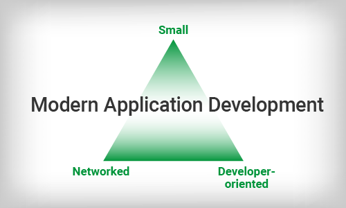 Principles of Modern Application Development - NGINX