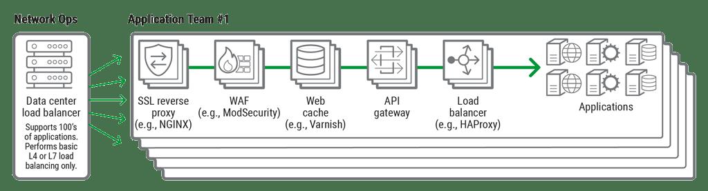 Consolidating Your API Gateway and Load Balancer with NGINX - NGINX
