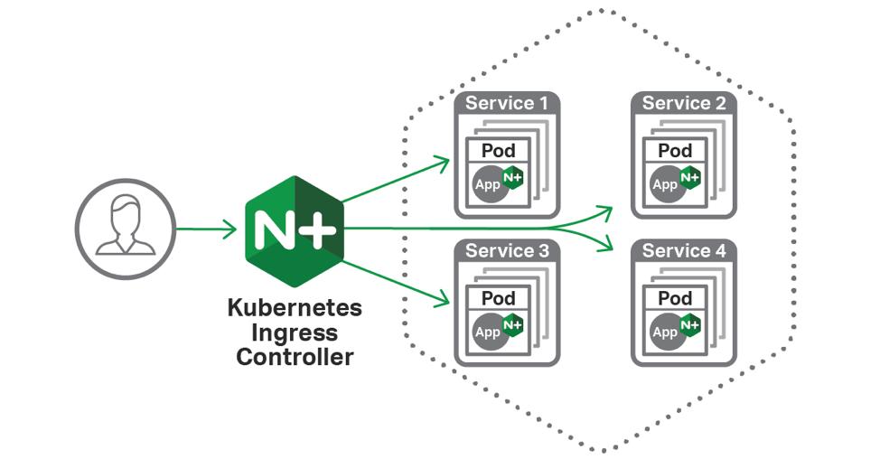 NGINX Ingress Controller for Kubernetes