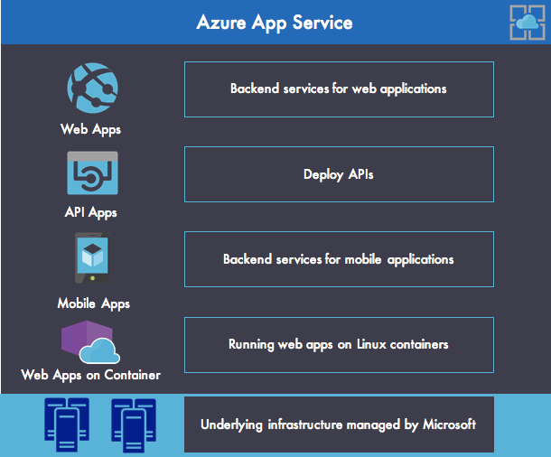 Securing Applications In Microsoft Azure App Service With