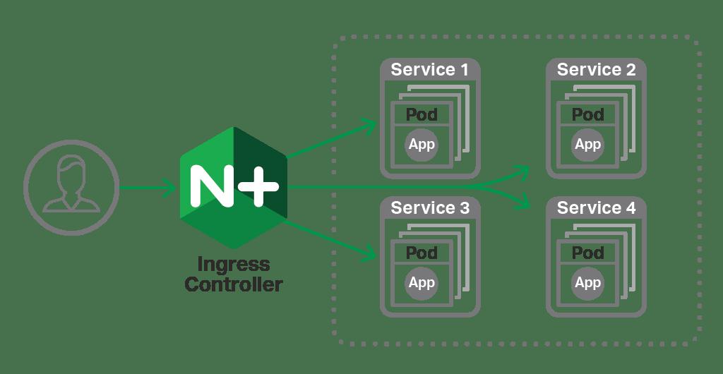 Announcing NGINX Plus R16