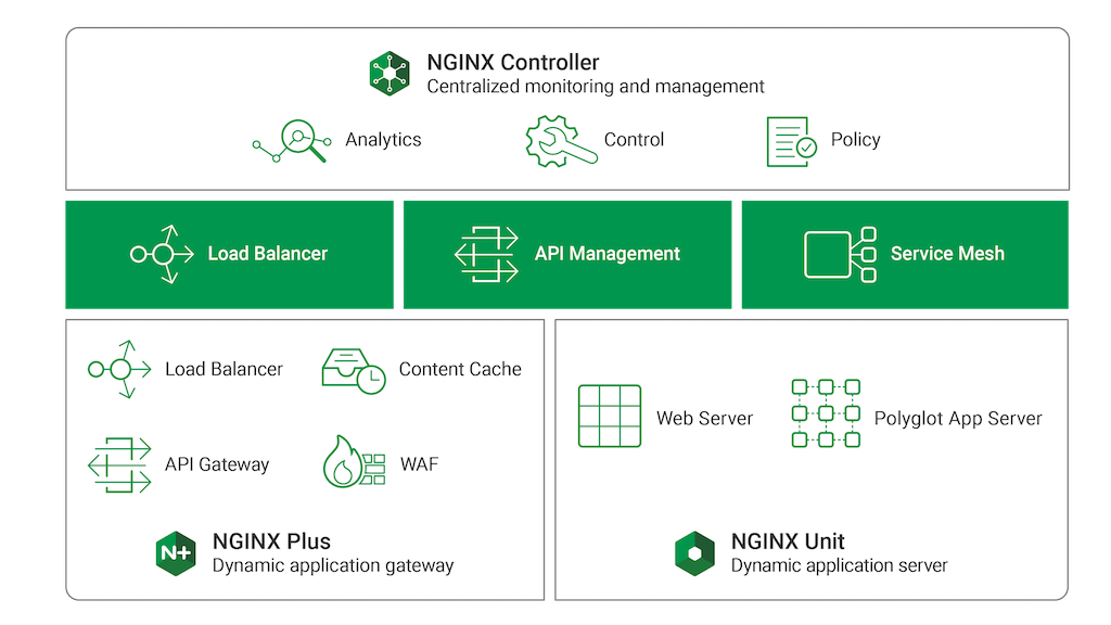 Updating the NGINX Application Platform with New Clustering