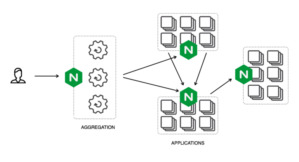 Microservices Architecture Simplified