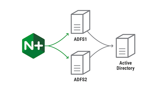 High Availability for Microsoft Active Directory Federation