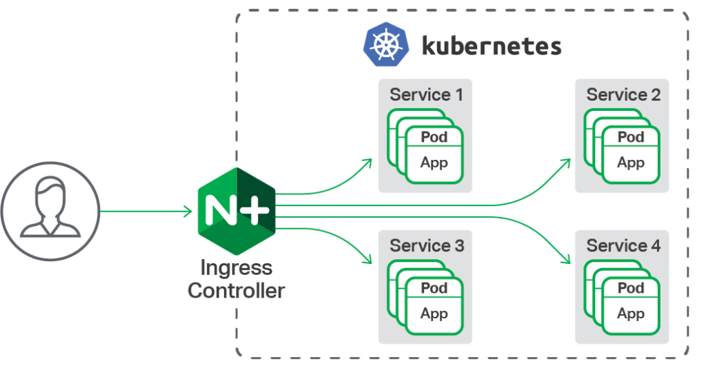 Enterprise-grade application delivery for Kubernetes