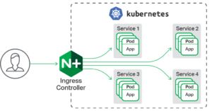 NGINX Ingress Controller for Kubernetes