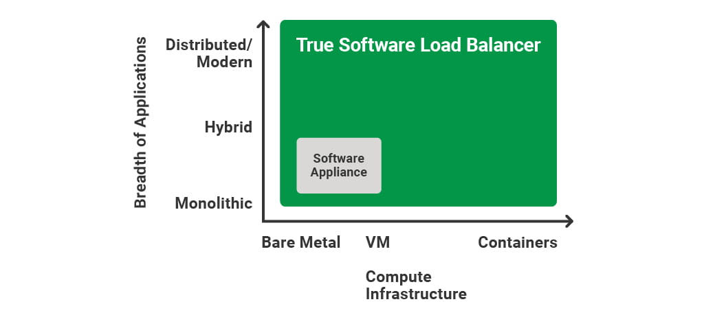 Not All Software Load Balancers Are Created Equal - NGINX