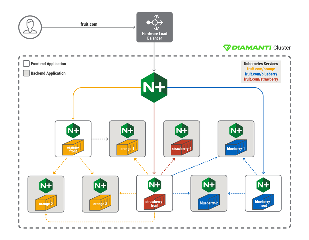 Architecting Robust Enterprise Application Network Services with